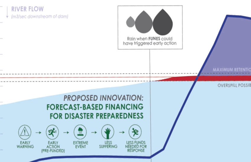 FORECAST BASED FINANCE - PILOT: DESIGNING AND IMPLEMENTING THE FBF MECHANISMS FOR THE VRBAS BASIN