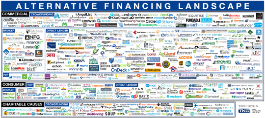 UNDP Alternative Financing Lab - the next big thing is a lot of small (and smart things)!